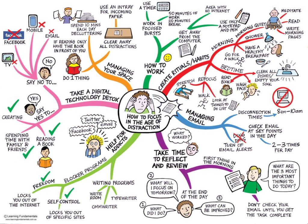 How to Focus, Avoid Distraction